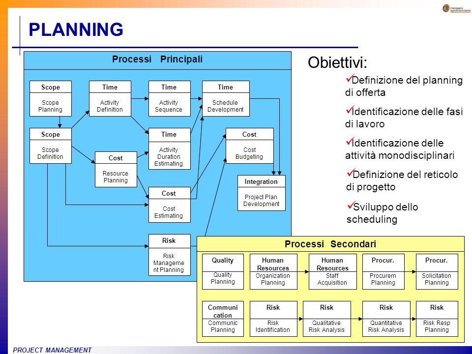 PLANNING Obiettivi: Definizione del planning di offerta