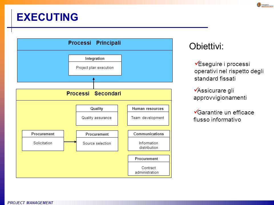 EXECUTINGProcessi Principali. Integration. Project plan execution. Processi Secondari. Procurement.