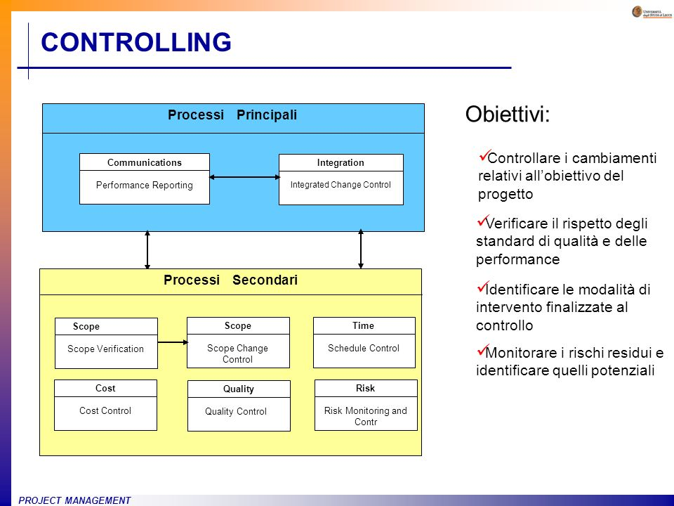 CONTROLLING Obiettivi:
