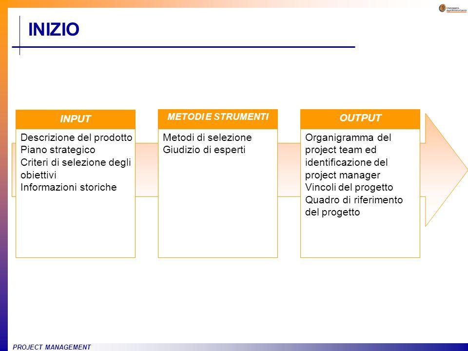 INIZIO INPUT Descrizione del prodotto Piano strategico