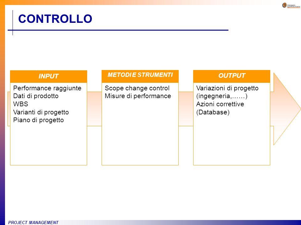 CONTROLLO INPUT Performance raggiunte Dati di prodotto WBS