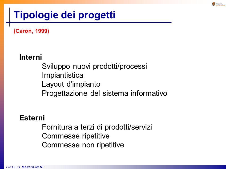 Tipologie dei progetti (Caron, 1999)