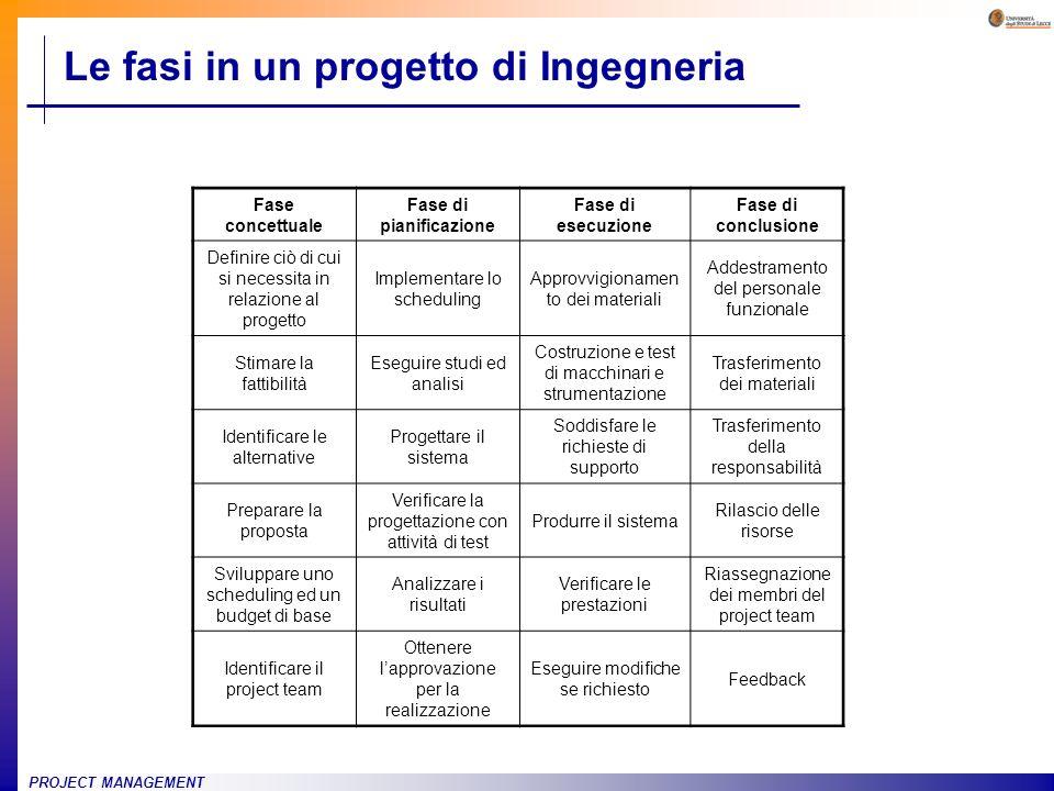 Le fasi in un progetto di Ingegneria