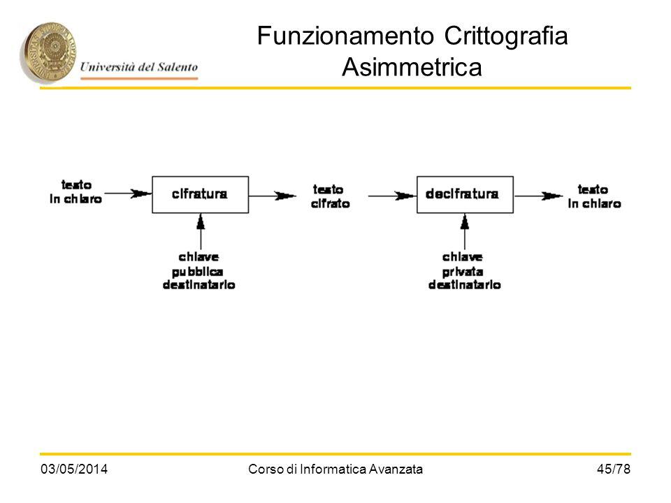 Funzionamento Crittografia Asimmetrica