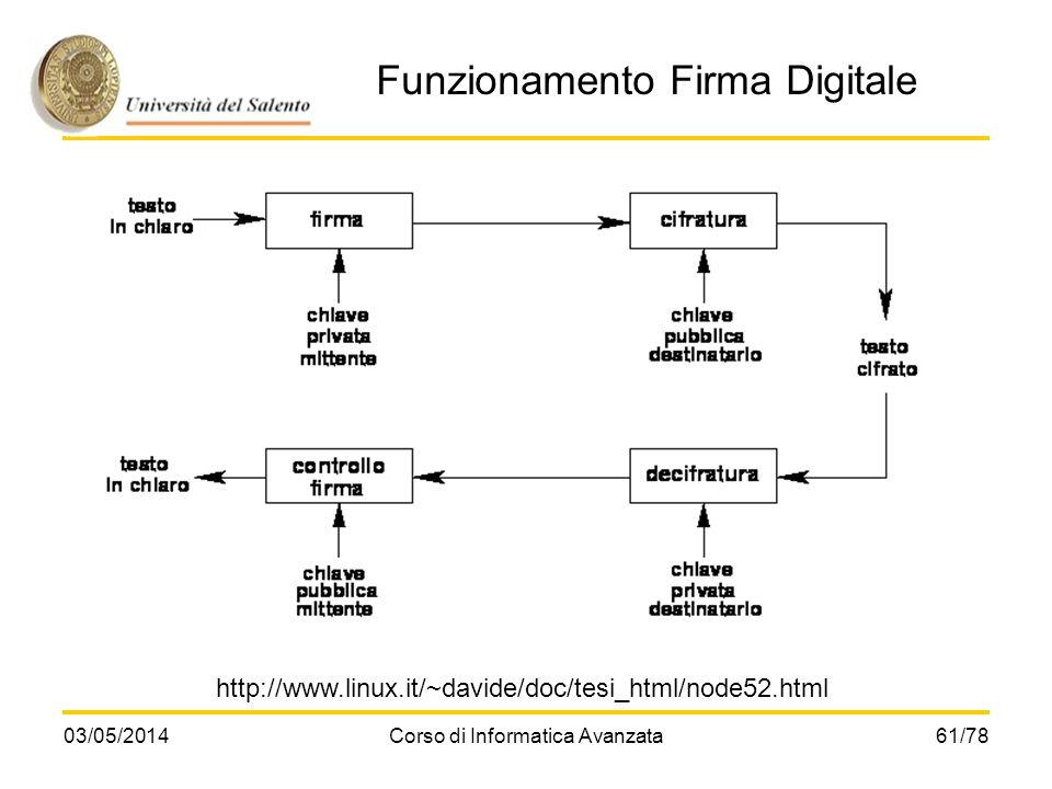 Funzionamento Firma Digitale