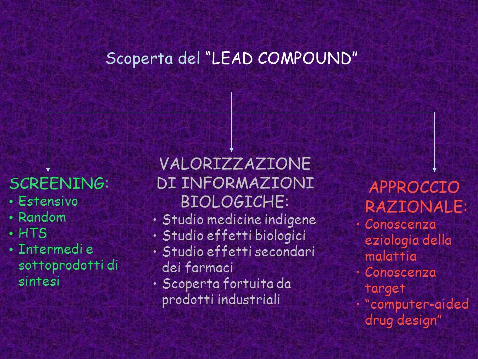Scoperta del LEAD COMPOUND