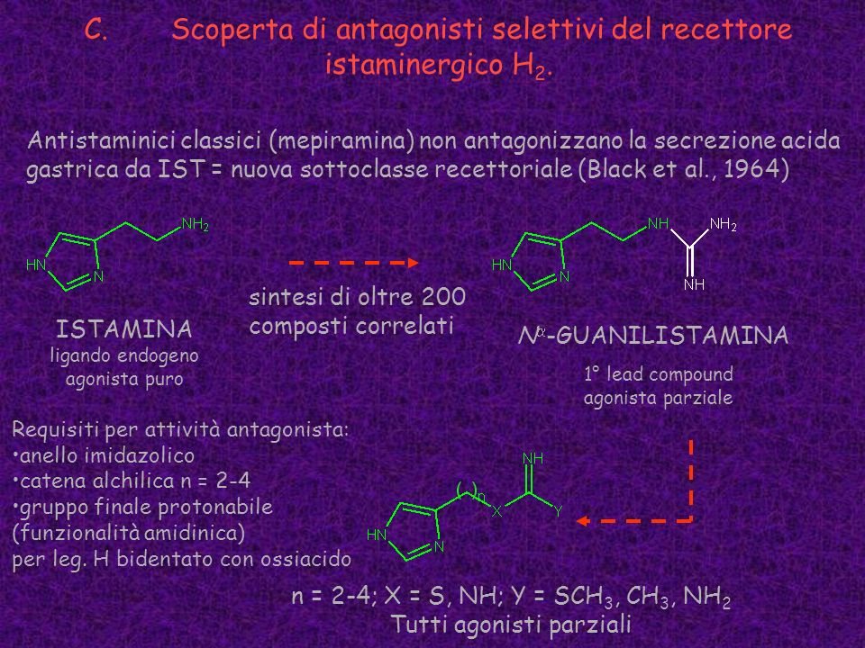 C. Scoperta di antagonisti selettivi del recettore istaminergico H2.