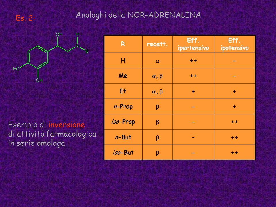 Analoghi della NOR-ADRENALINA Es. 2:
