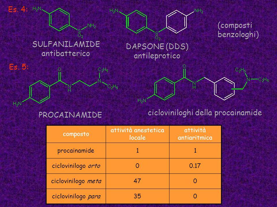 cicloviniloghi della procainamide PROCAINAMIDE