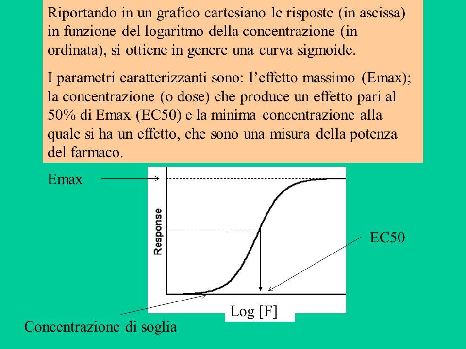 Riportando in un grafico cartesiano le risposte (in ascissa) in funzione del logaritmo della concentrazione (in ordinata), si ottiene in genere una curva sigmoide.