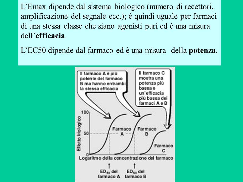 L'Emax dipende dal sistema biologico (numero di recettori, amplificazione del segnale ecc.); è quindi uguale per farmaci di una stessa classe che siano agonisti puri ed è una misura dell'efficacia.