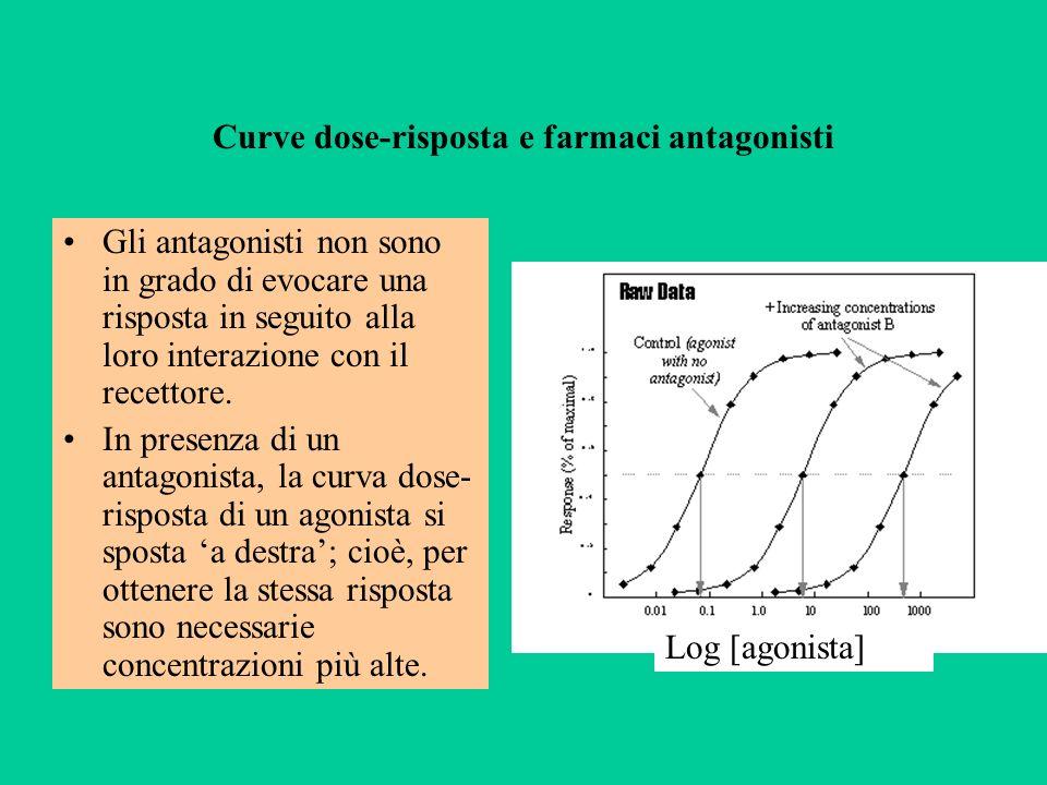Curve dose-risposta e farmaci antagonisti