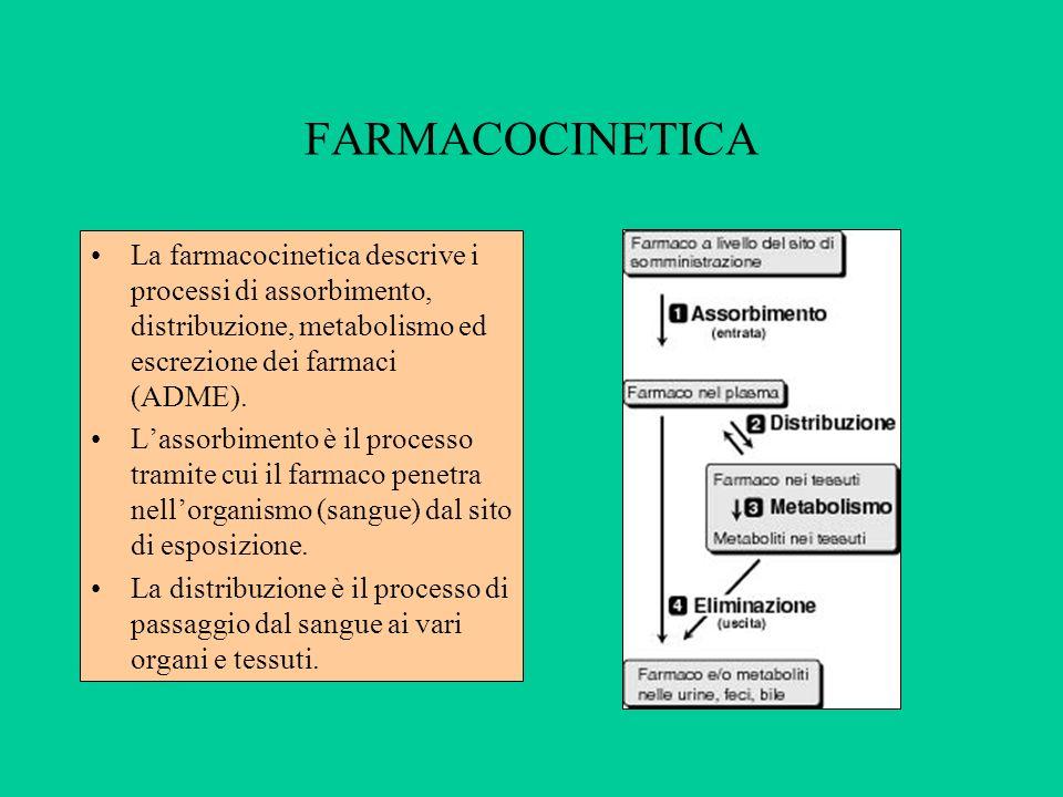 FARMACOCINETICA La farmacocinetica descrive i processi di assorbimento, distribuzione, metabolismo ed escrezione dei farmaci (ADME).