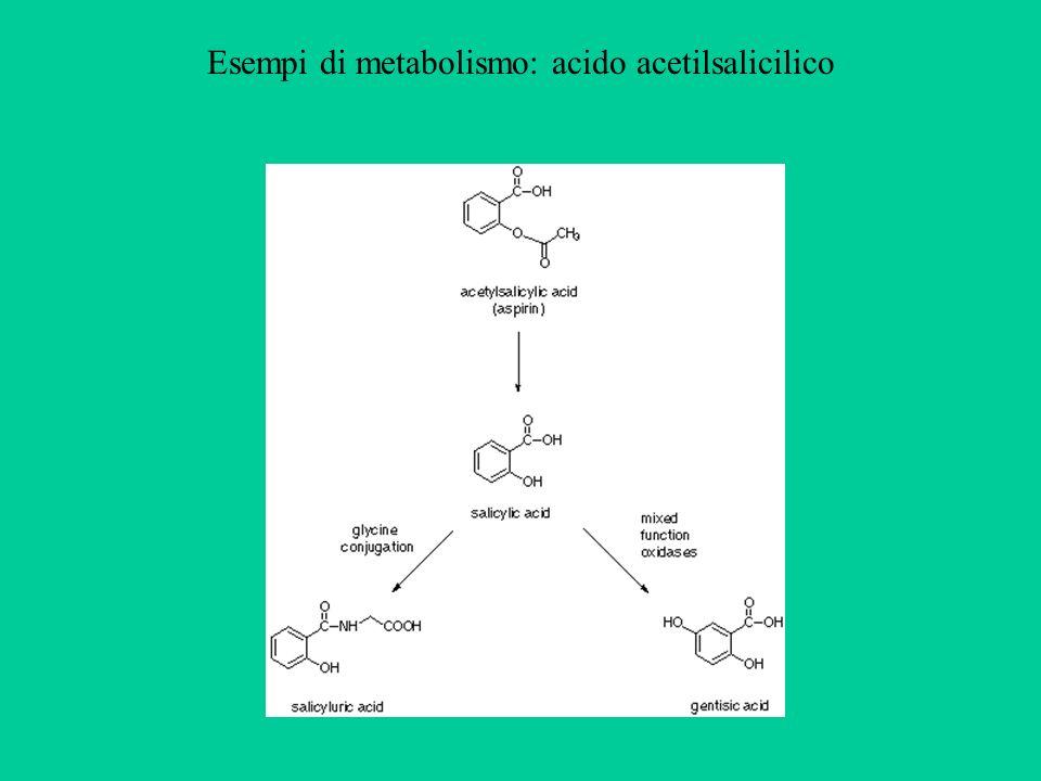Esempi di metabolismo: acido acetilsalicilico