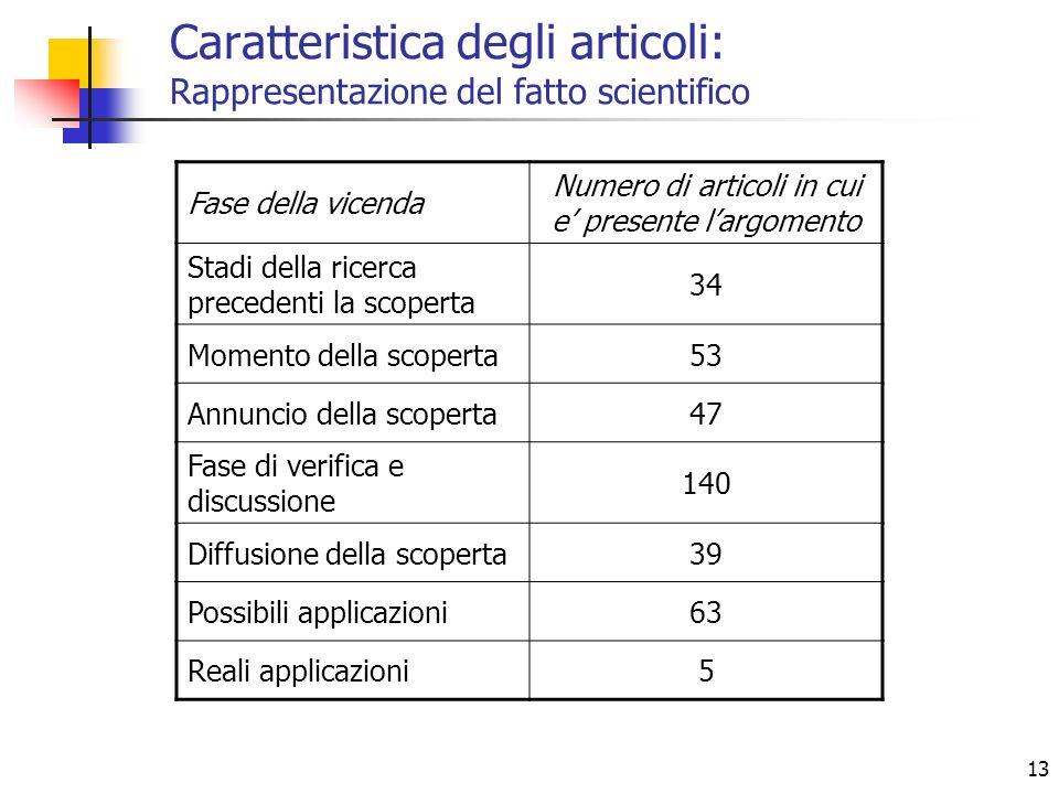 Caratteristica degli articoli: Rappresentazione del fatto scientifico