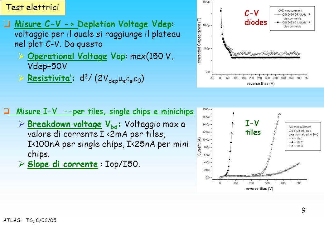 Operational Voltage Vop: max(150 V, Vdep+50V