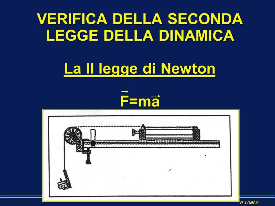 VERIFICA DELLA SECONDA LEGGE DELLA DINAMICA La II legge di Newton F=ma