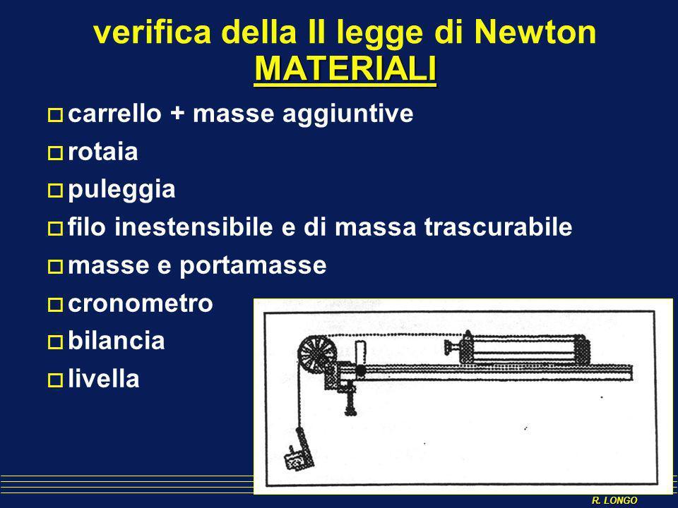 verifica della II legge di Newton MATERIALI