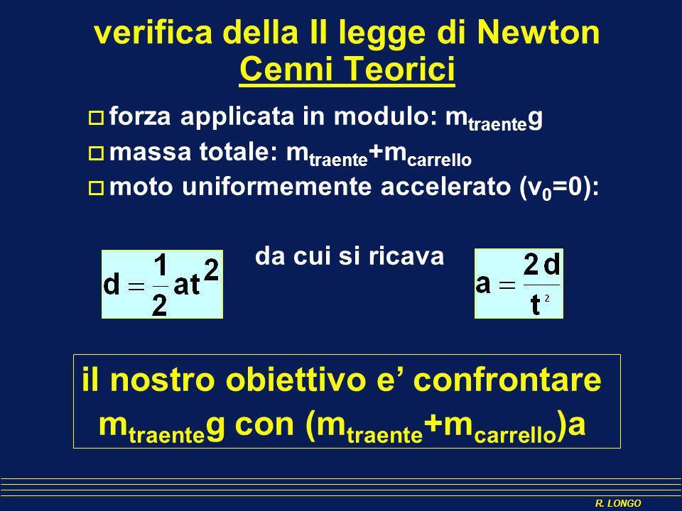 verifica della II legge di Newton Cenni Teorici