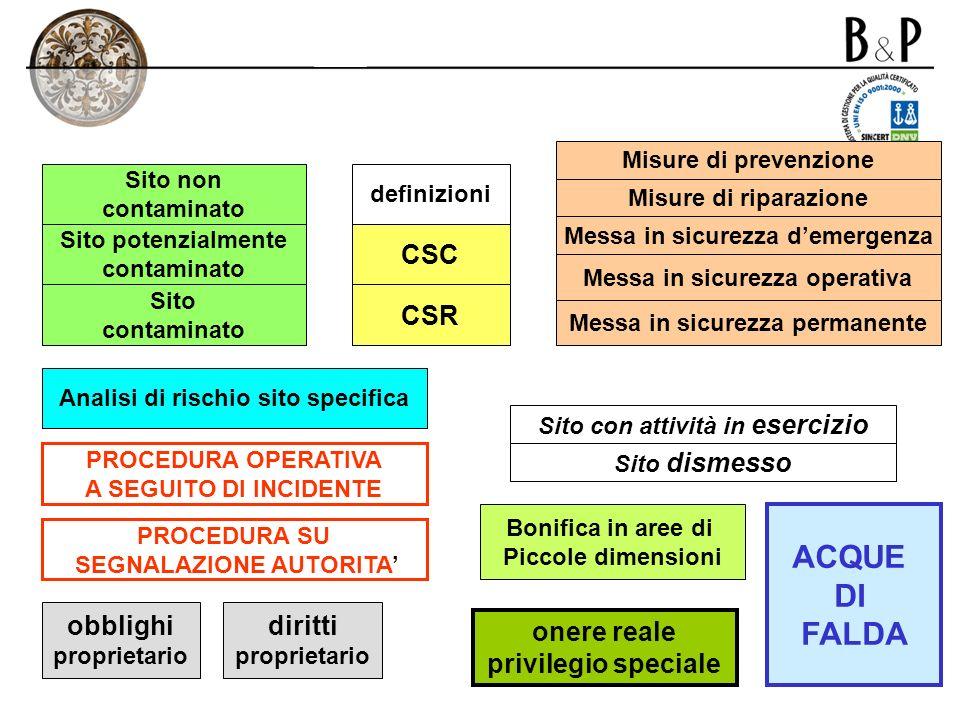ACQUE DI FALDA CSC CSR obblighi diritti onere reale
