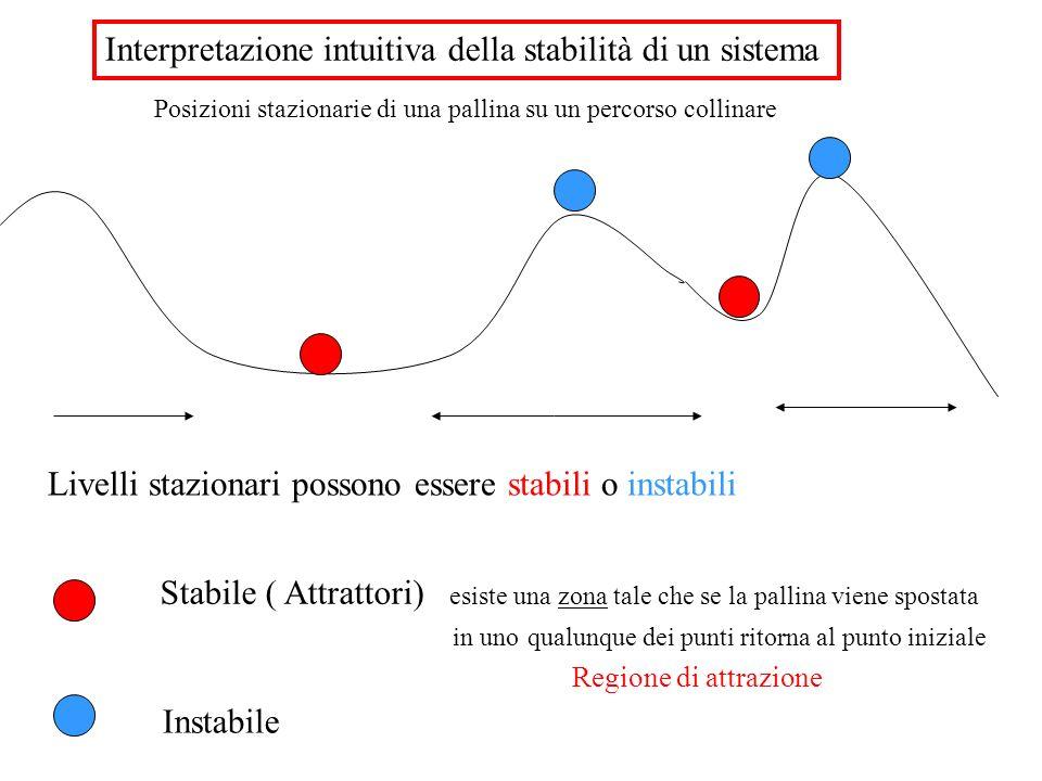 Interpretazione intuitiva della stabilità di un sistema