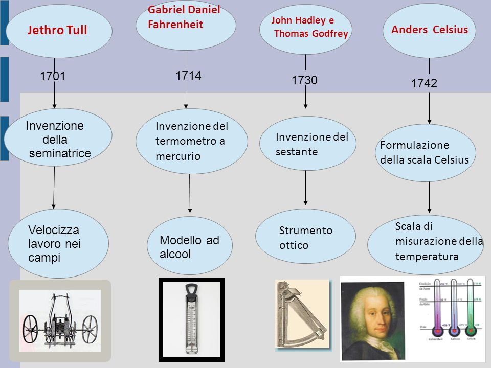 Jethro Tull Gabriel Daniel Fahrenheit Anders Celsius 1701 1714 1730