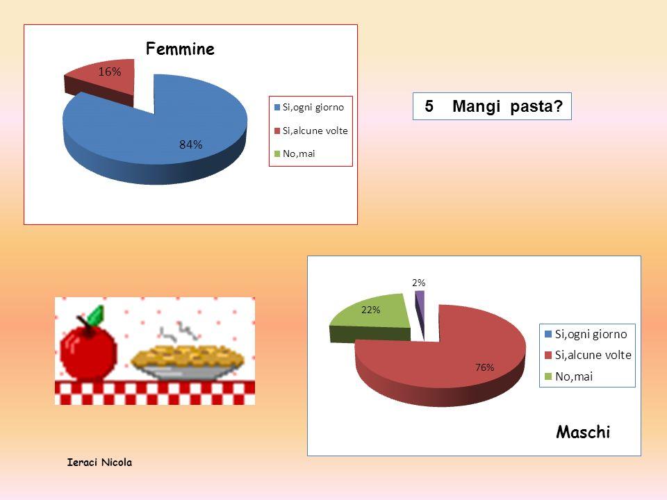 Femmine 5 Mangi pasta Maschi Ieraci Nicola