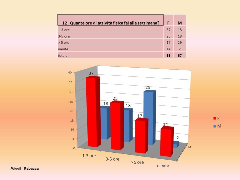 12 Quante ore di attività fisica fai alla settimana F M