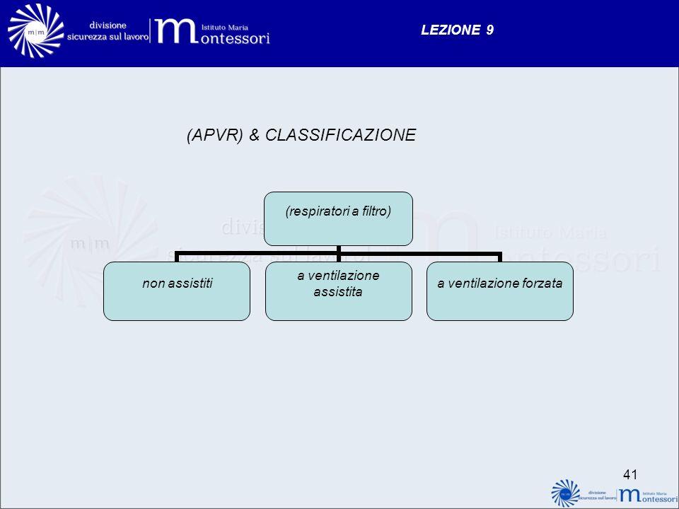 (APVR) & CLASSIFICAZIONE