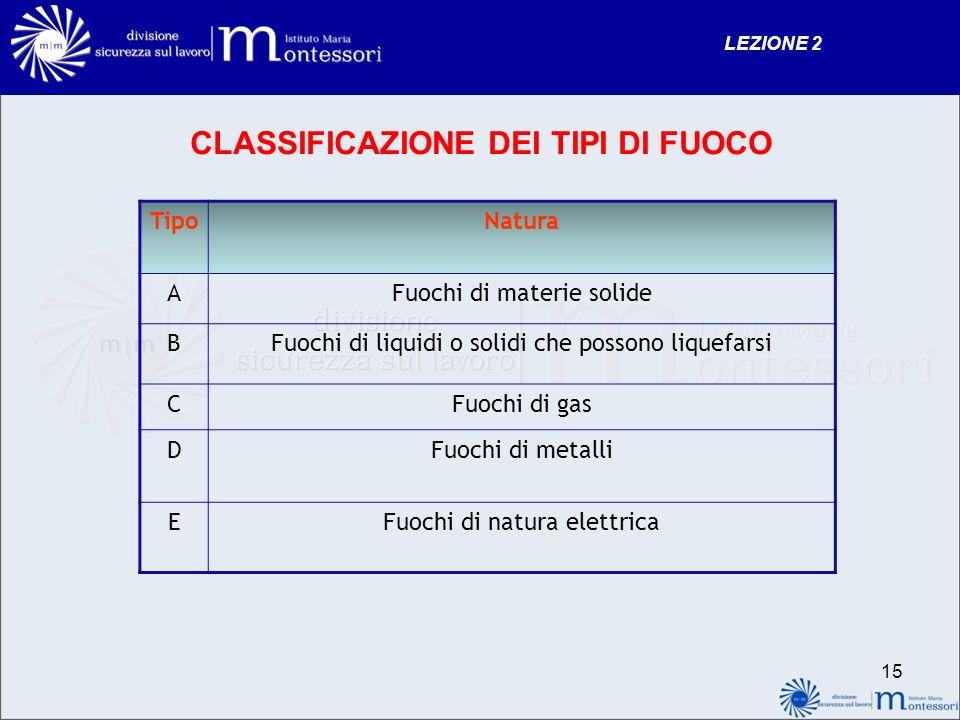 CLASSIFICAZIONE DEI TIPI DI FUOCO