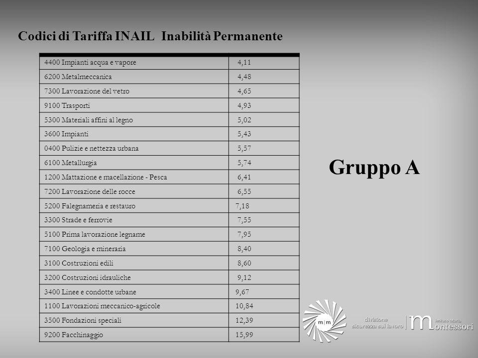 Gruppo A Codici di Tariffa INAIL Inabilità Permanente