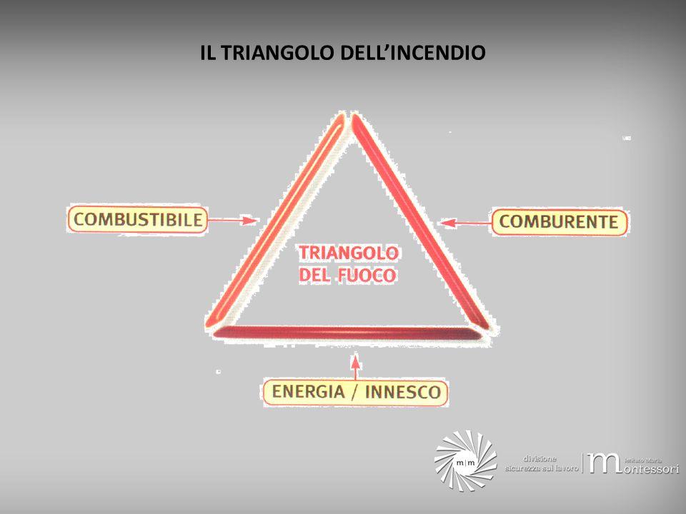 IL TRIANGOLO DELL'INCENDIO