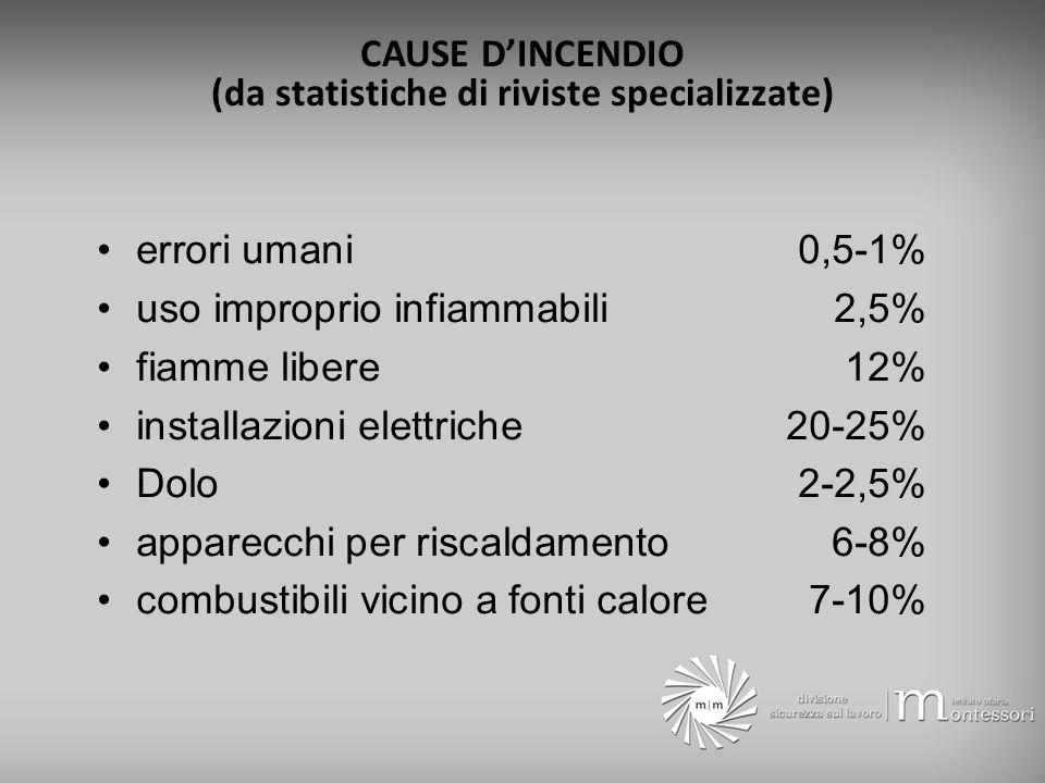 CAUSE D'INCENDIO (da statistiche di riviste specializzate)