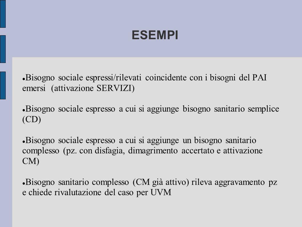ESEMPI Bisogno sociale espressi/rilevati coincidente con i bisogni del PAI emersi (attivazione SERVIZI)