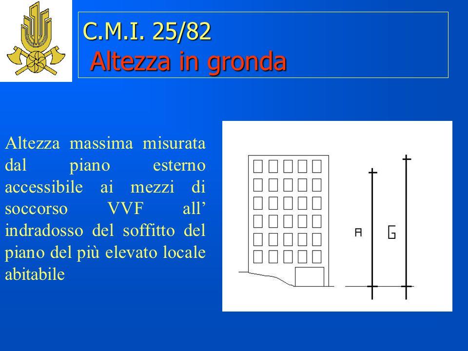 C.M.I. 25/82 Altezza in gronda