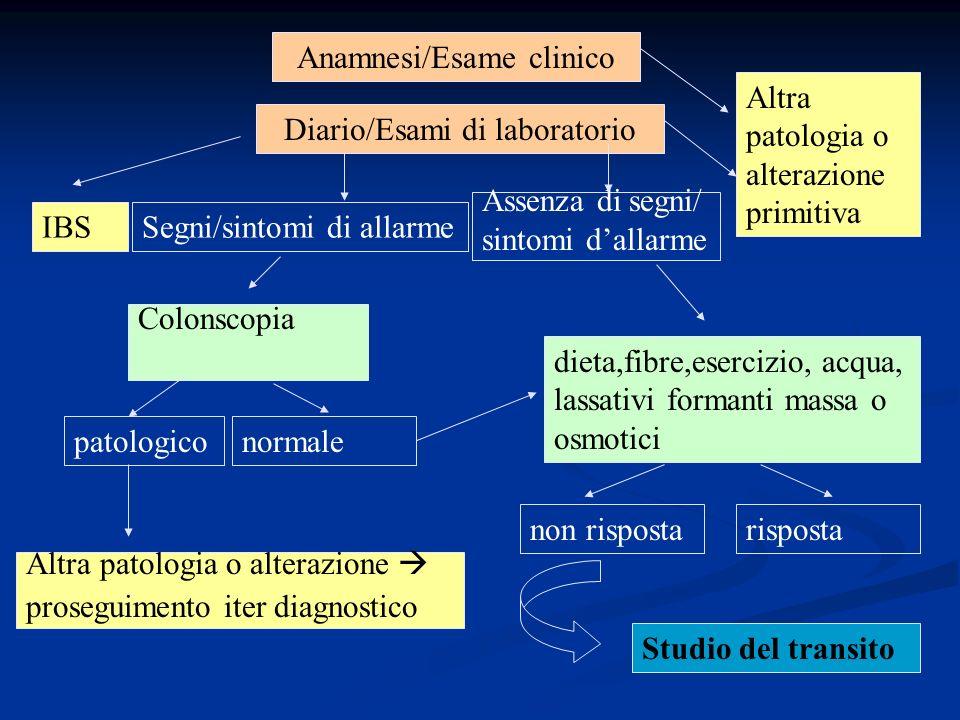 Anamnesi/Esame clinico Altra patologia o alterazione primitiva