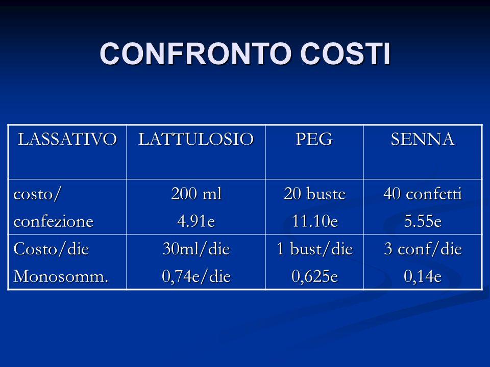 CONFRONTO COSTI LASSATIVO LATTULOSIO PEG SENNA costo/ confezione