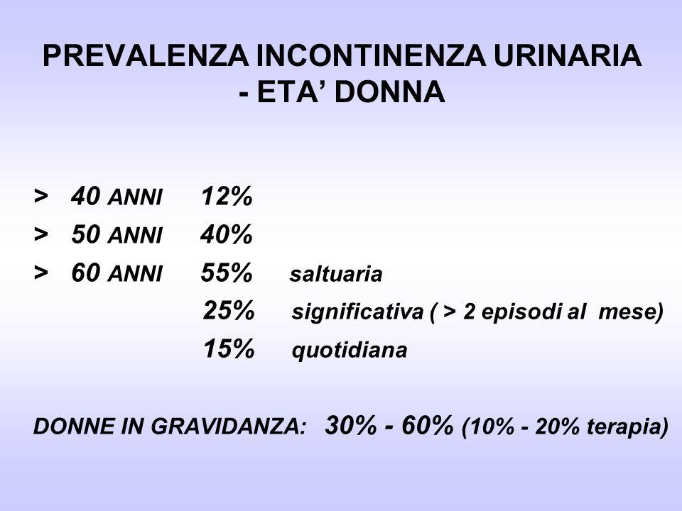 PREVALENZA INCONTINENZA URINARIA - ETA' DONNA