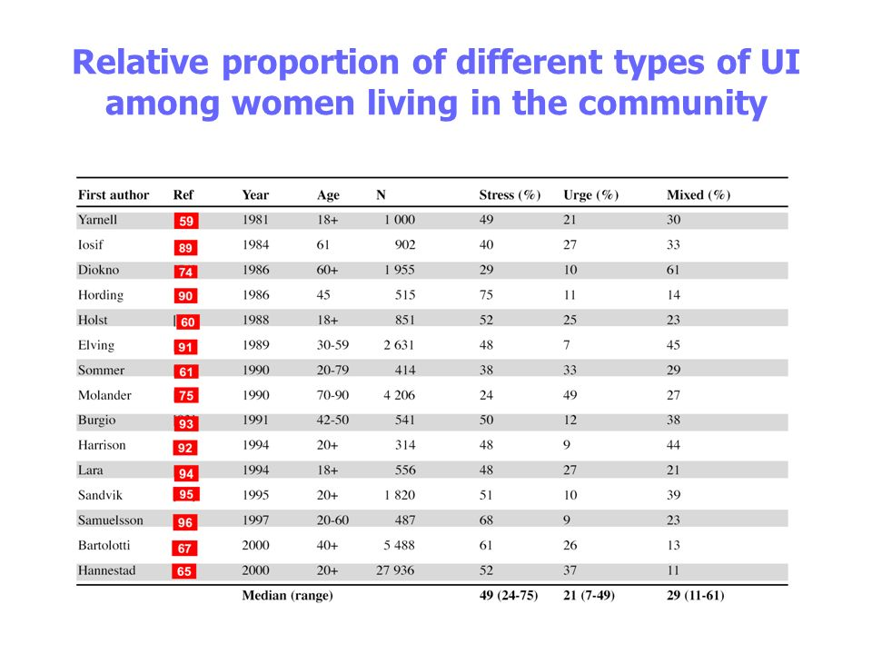 Relative proportion of different types of UI among women living in the community