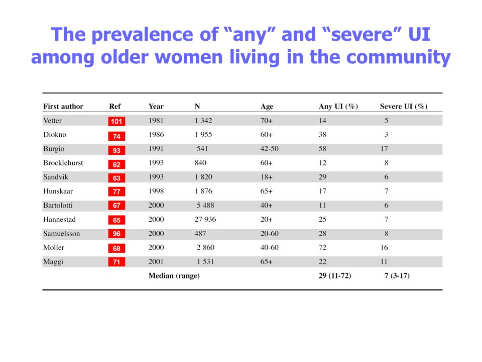The prevalence of any and severe UI among older women living in the community