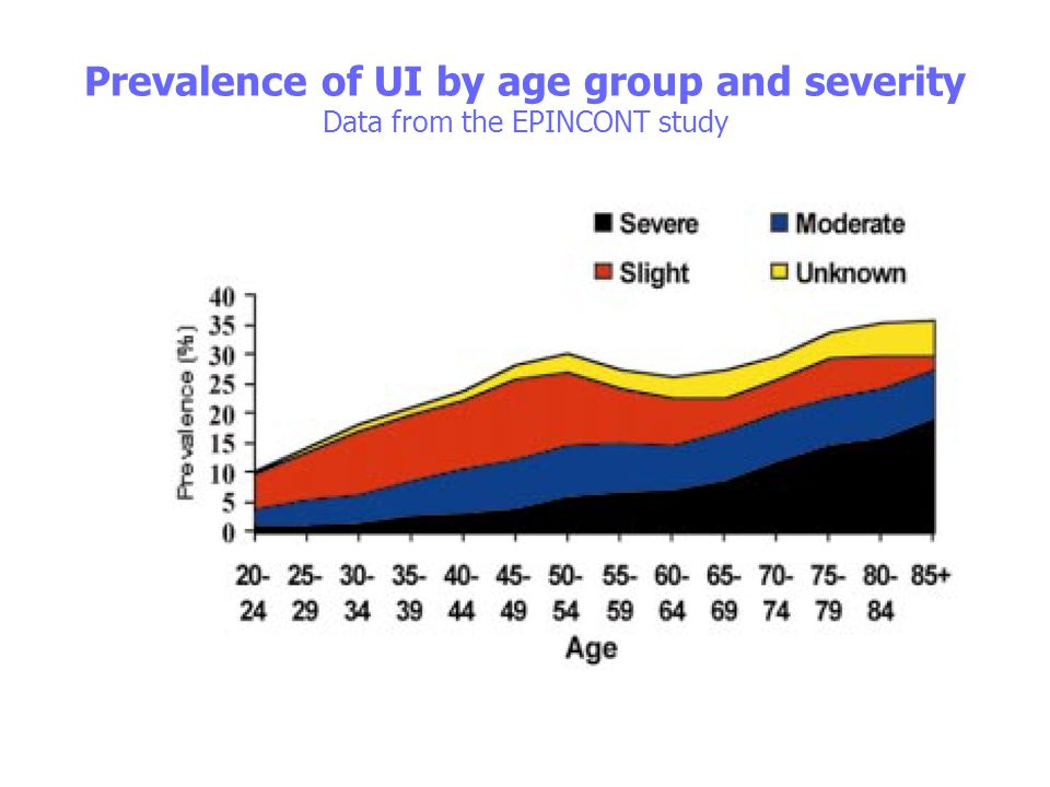 Prevalence of UI by age group and severity Data from the EPINCONT study
