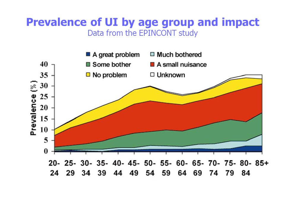 Prevalence of UI by age group and impact Data from the EPINCONT study