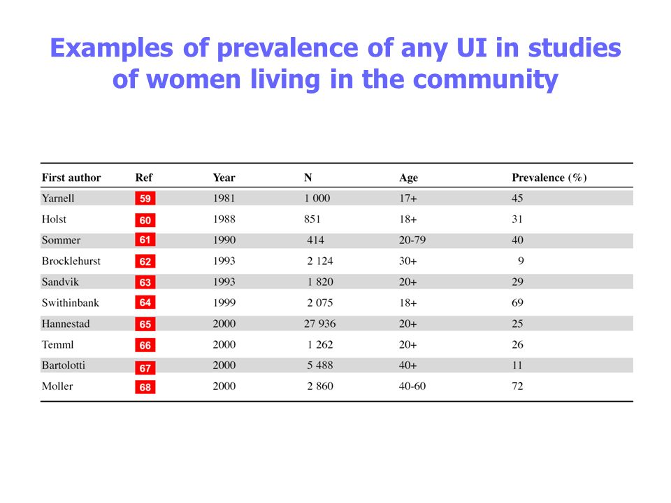 Examples of prevalence of any UI in studies of women living in the community