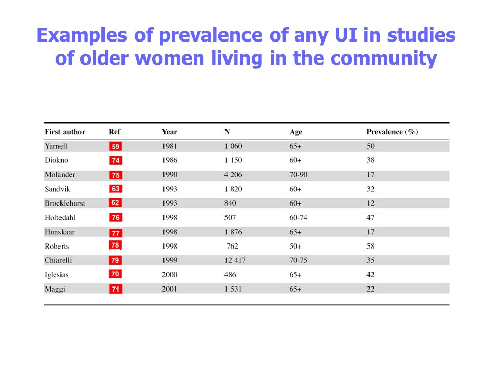 Examples of prevalence of any UI in studies of older women living in the community