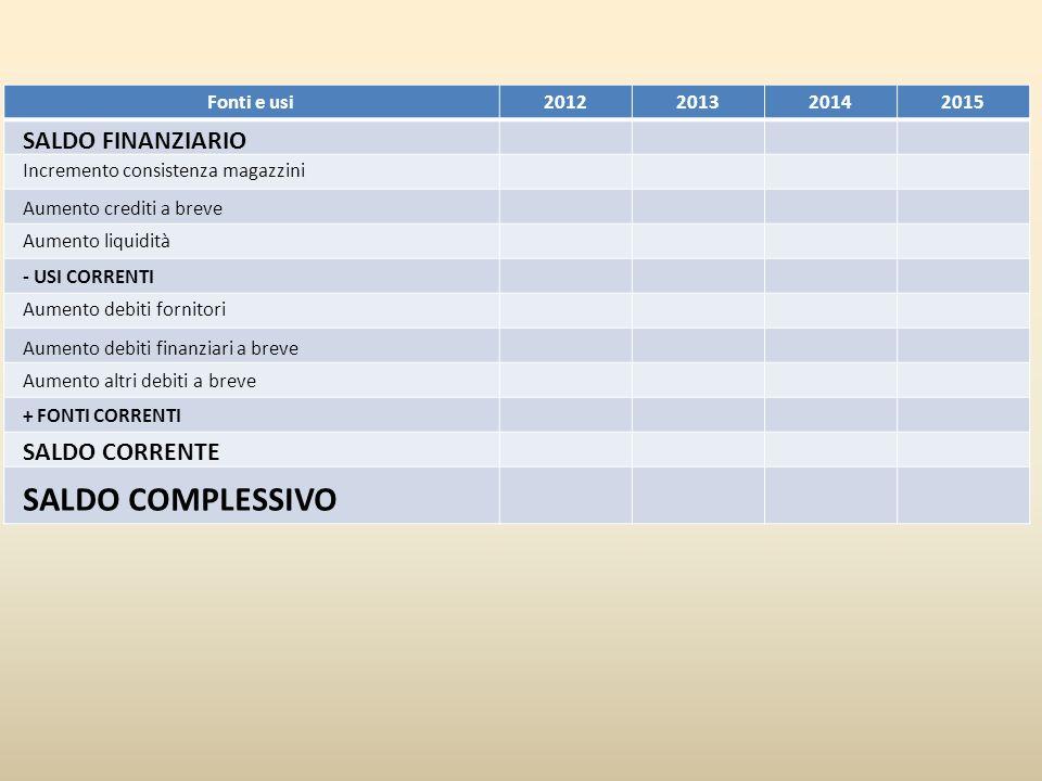 SALDO COMPLESSIVO SALDO FINANZIARIO SALDO CORRENTE Fonti e usi 2012