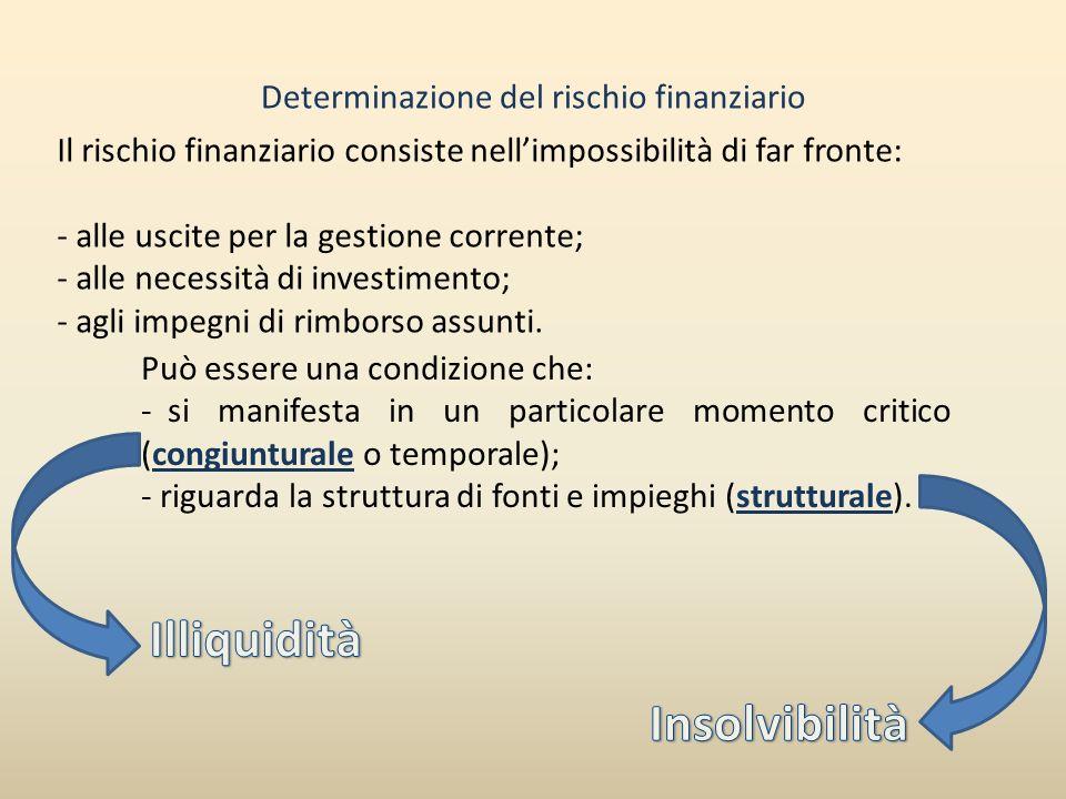 Determinazione del rischio finanziario