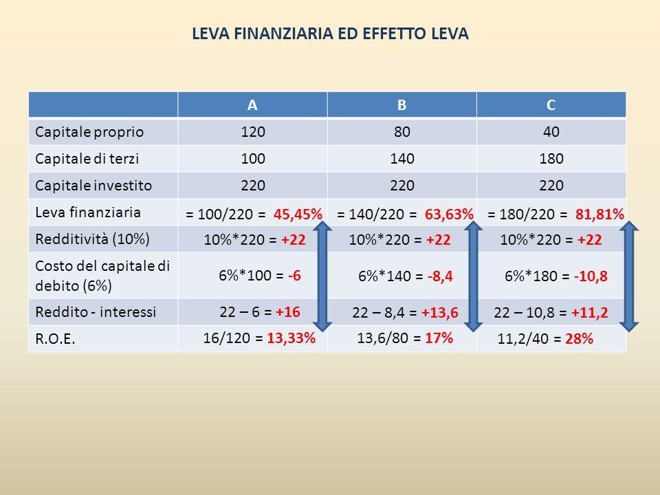LEVA FINANZIARIA ED EFFETTO LEVA