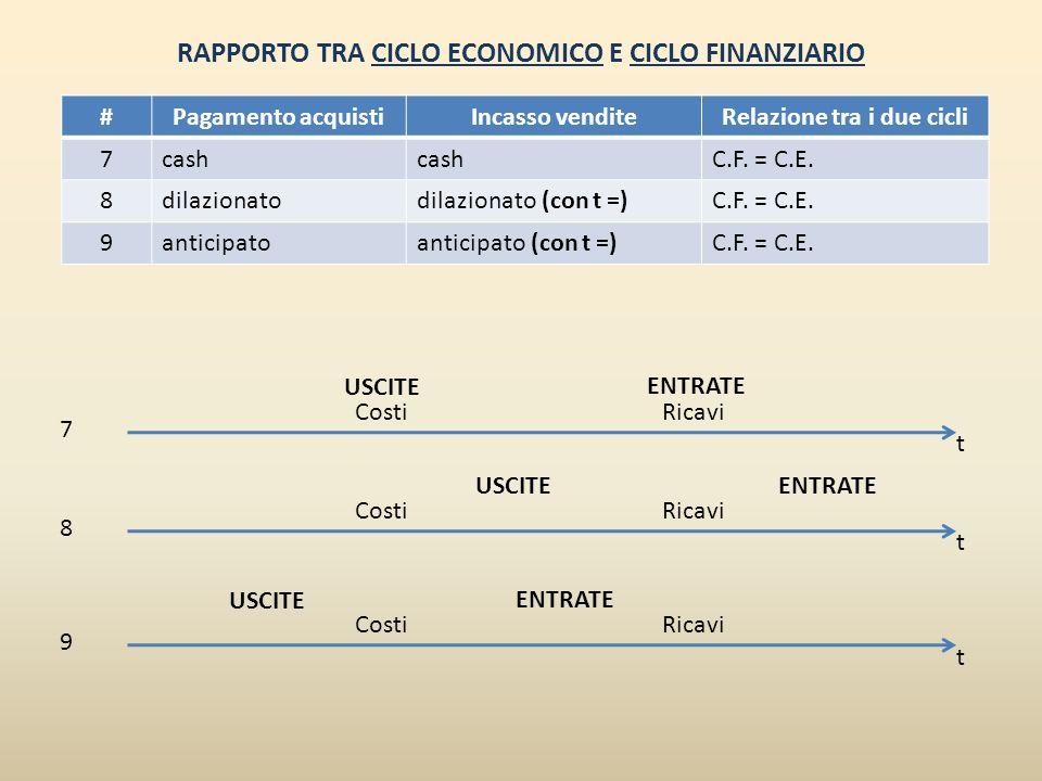 RAPPORTO TRA CICLO ECONOMICO E CICLO FINANZIARIO