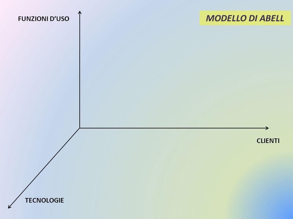 MODELLO DI ABELL FUNZIONI D'USO CLIENTI TECNOLOGIE