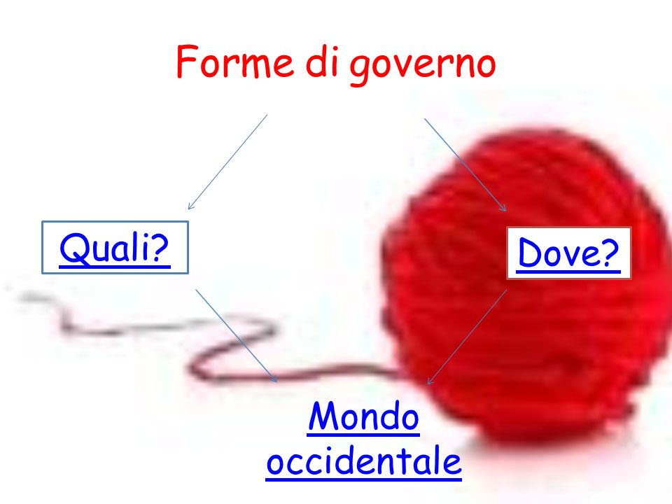 Forme di governo Quali Dove Mondo occidentale
